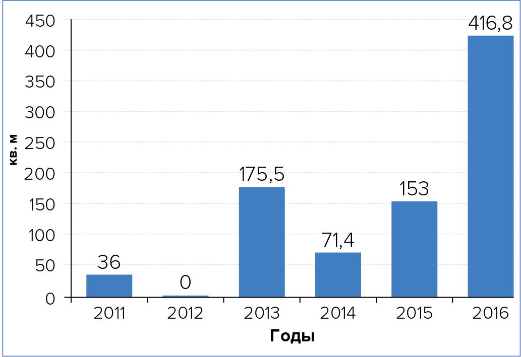 Совокупная площадь БСМЦОД, вводимая вэксплуатацию на территории России, по годам