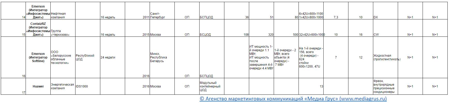 Список модульных ЦОД инсталлированных в России