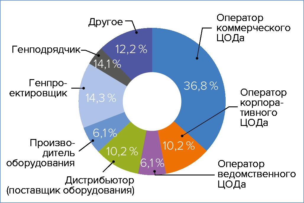 Рис. 1. Распределение респондентов по сферам деятельности