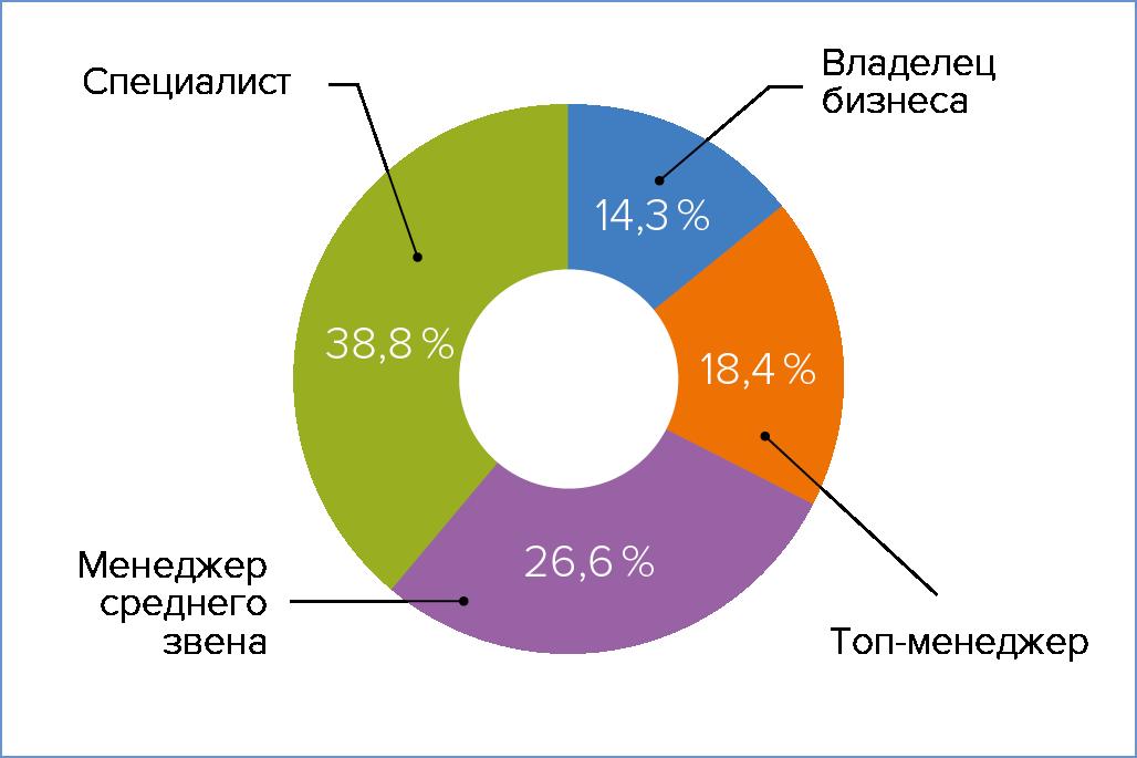 Рис. 2. Распределение респондентов по занимаемым должностям
