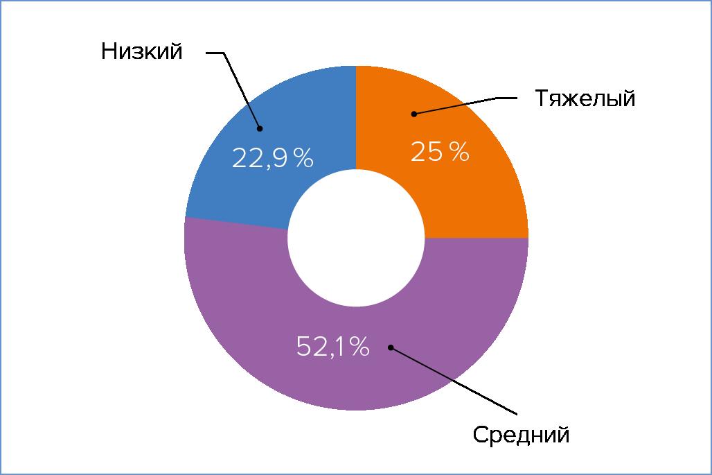 Рис. 3. Оценка респондентами уровня коррупции в сфере дата-центров