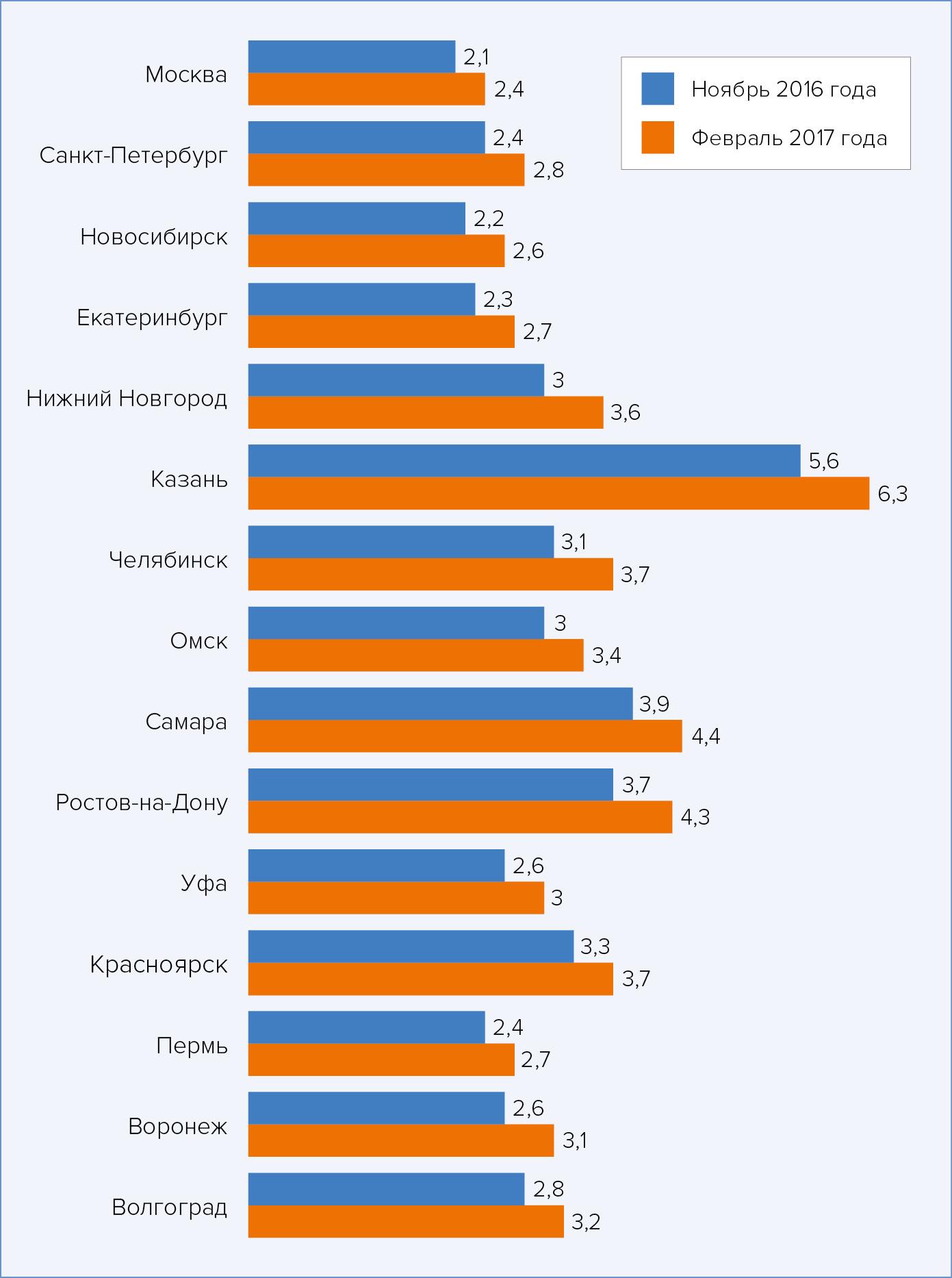 Соотношение резюме и вакансий для специалистов сферы ЦОДов в городах-миллиониках