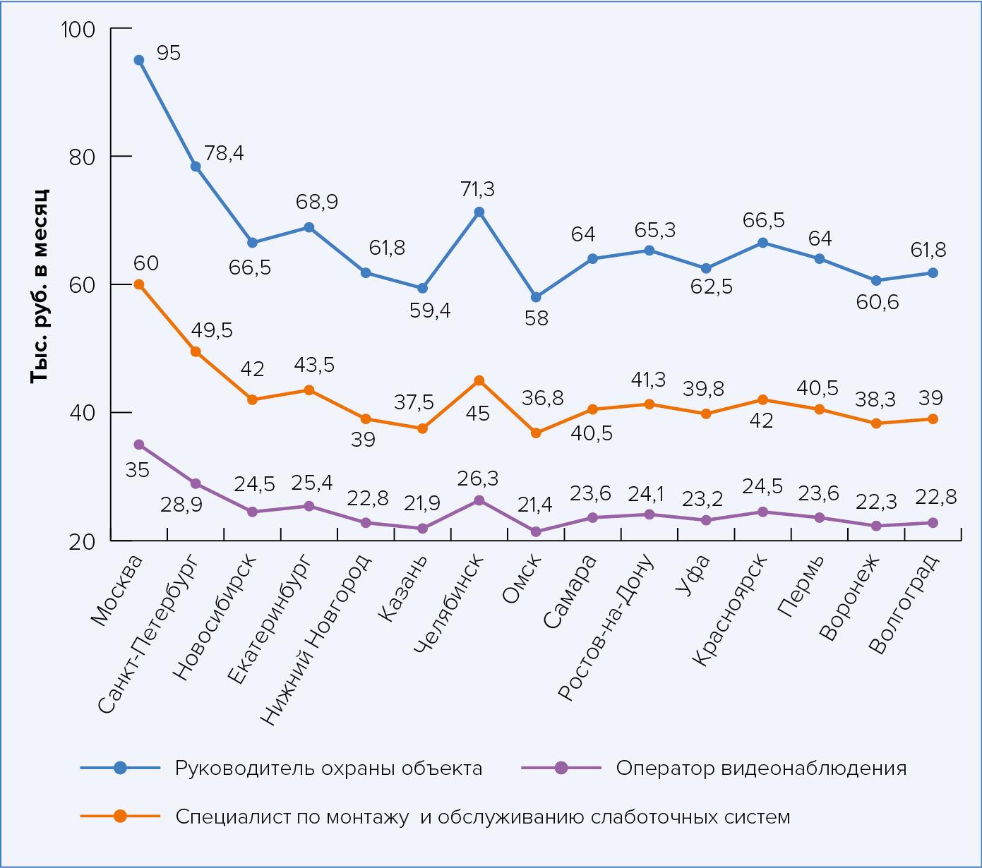 Среднее ежемесячные зарплаты для различных специалистов в области информационной безопастности ЦОДов в городах-миллиониках