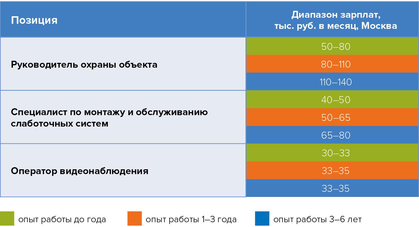 Диапазон предлагаемых зарплат для различных специалистов в области физической безопастности ЦОДов