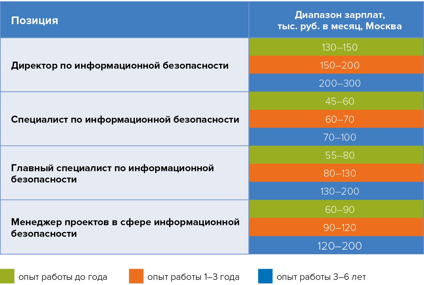 Диапазон предлагаемых зарплат для различных специалистов в области информационной безопастности ЦОДов по Москве