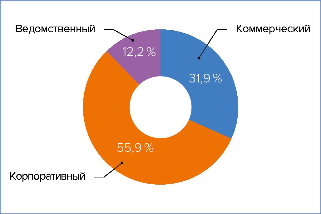 Рис. 1. Распределение ответов по типам дата-центров