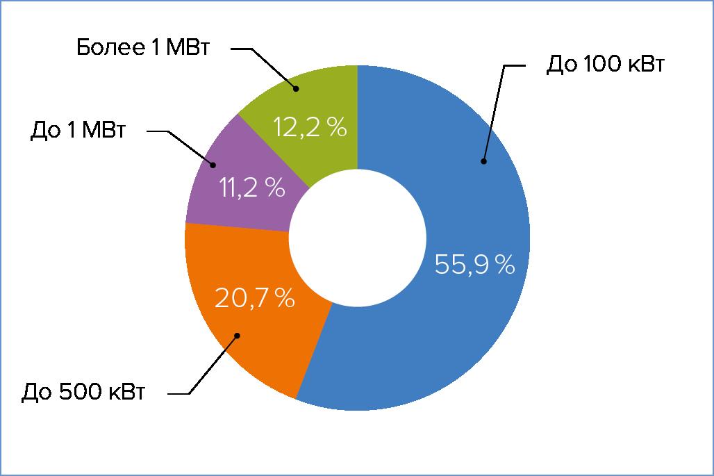 Распределение ЦОДов по мощности