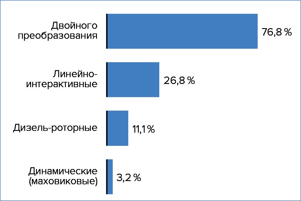 Типы ИБП, используемые в российских дата-центрах