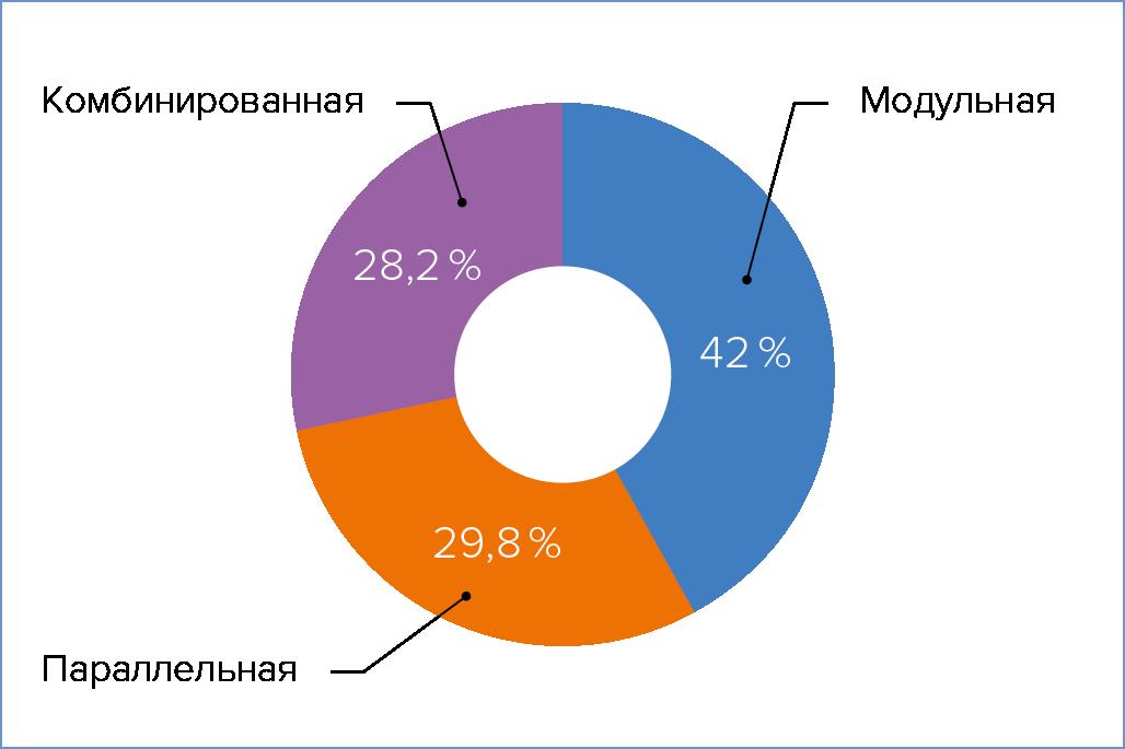 Рис. 5. Схемы подключения ИБП в дата-центрах