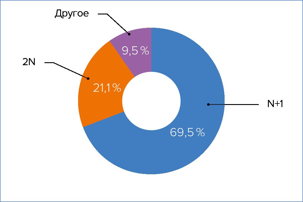 Рис. 6. Схемы резервирования ИБП, используемые в российских дата-центрах