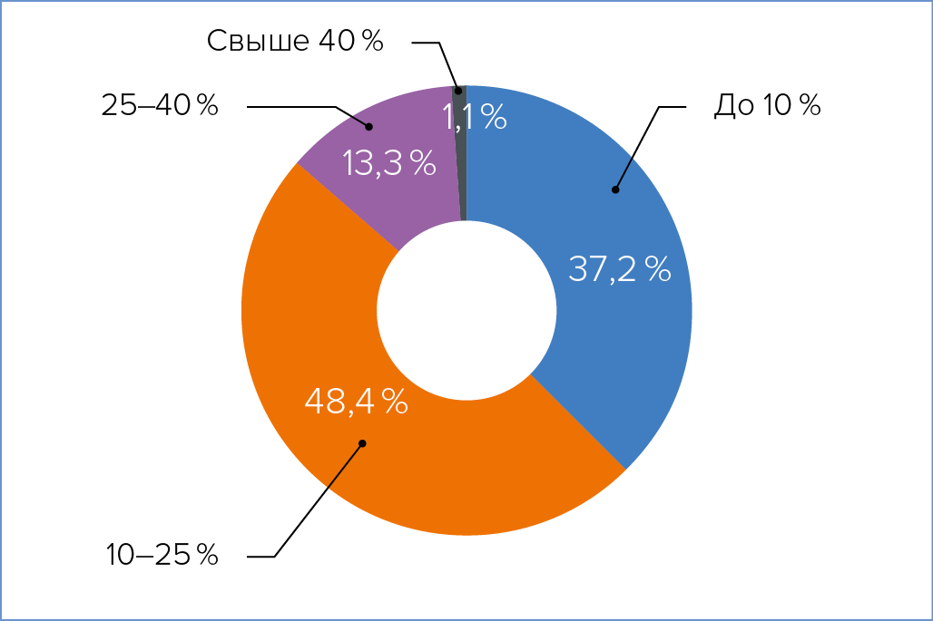 Рис. 8. Стоимость СБиГЭ в процентах от общей цены проекта по созданию ЦОДа