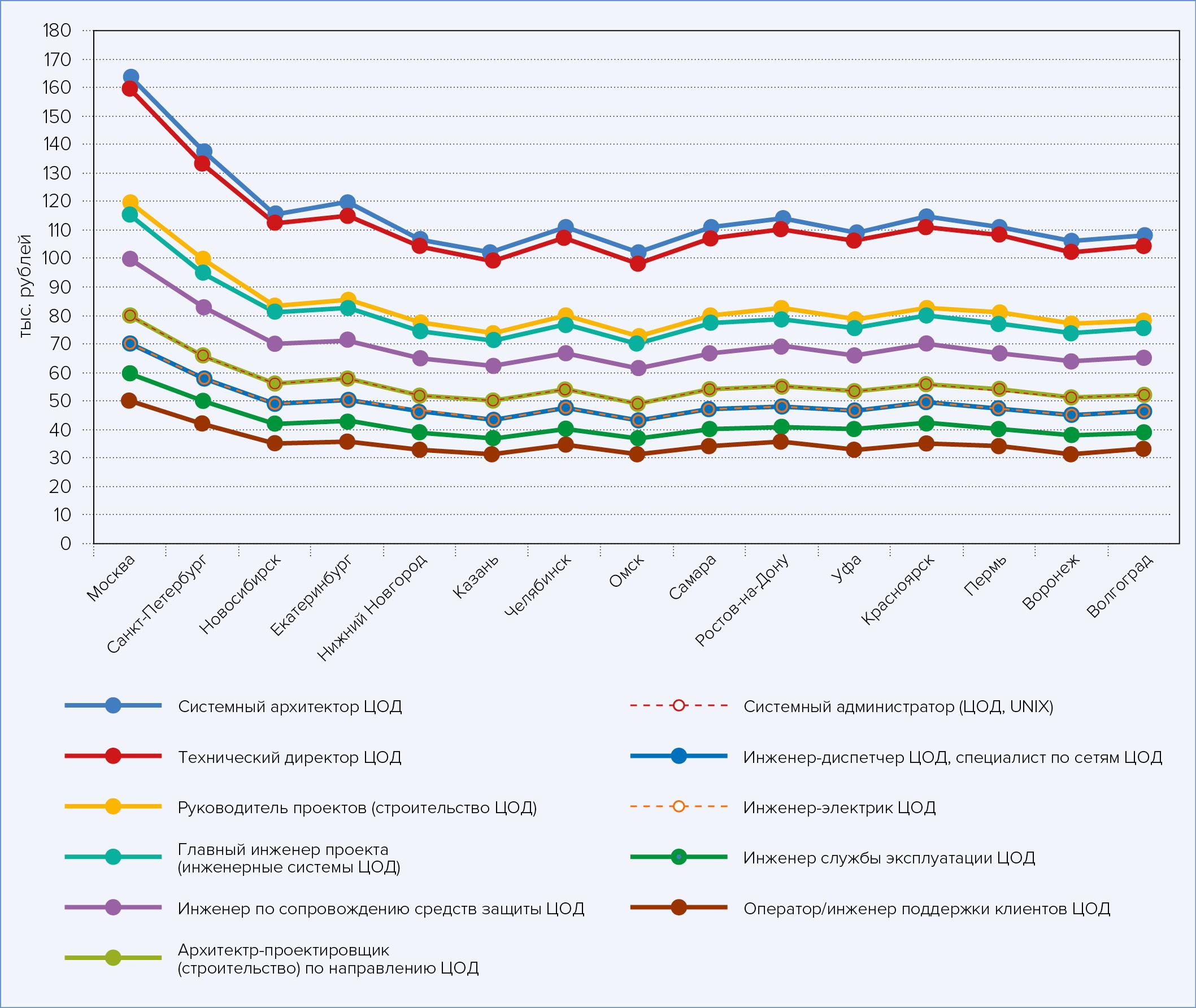 Средние ежемесячные зарплаты для различных специалистов в области ЦОДов, по городам