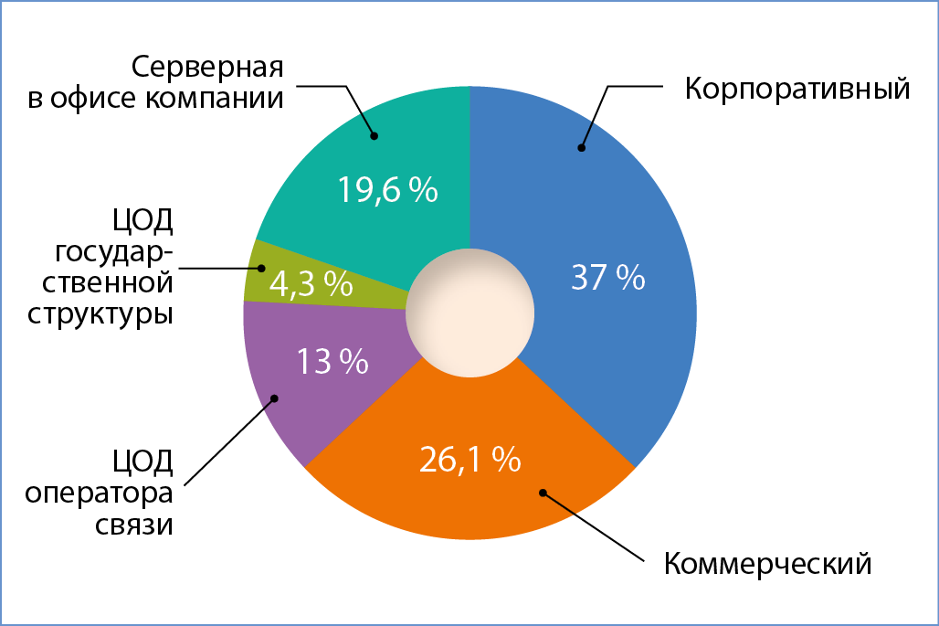 Рис. 1. Типы дата-центров, сотрудники которых приняли участие в опросе