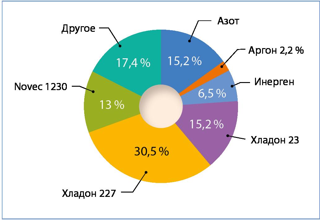 Рис. 4. Типы огнетушащих веществ, используемых в российских дата-центрах