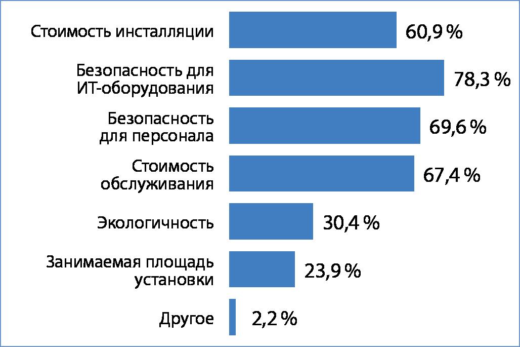 Рис. 5. Критерии выбора системы пожаротушения для дата-центра