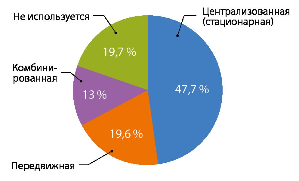 Рис. 7. Типы систем дымоудаления, используемые в российских ЦОДах