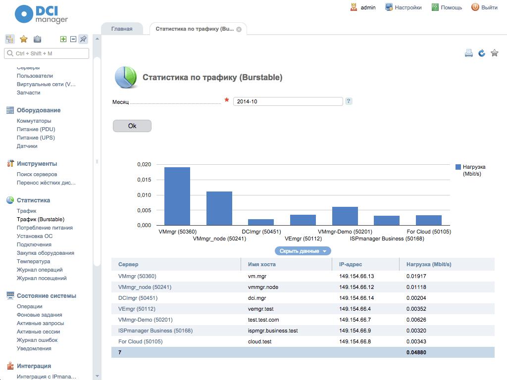 Скриншот DCImanager, Статистика по трафику (Burstable)